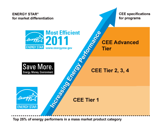 Energy Star and CEE Tier Rating System